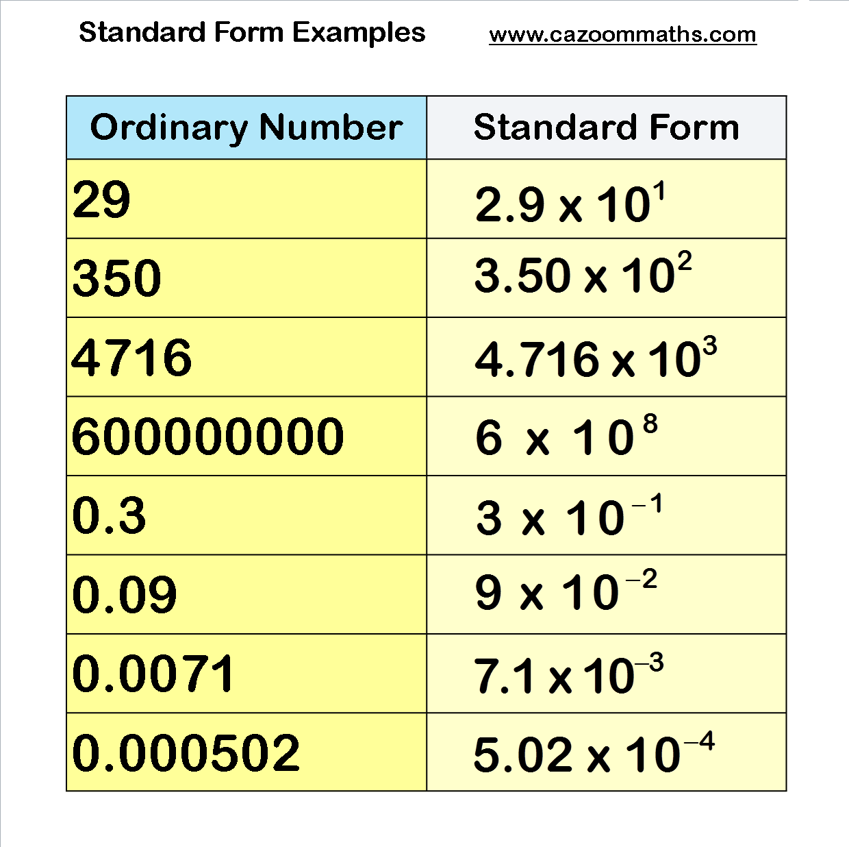 Number resources standard form math and multiplication grid standard form examples falaconquin
