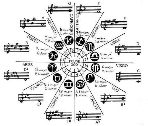 musical astrological sign