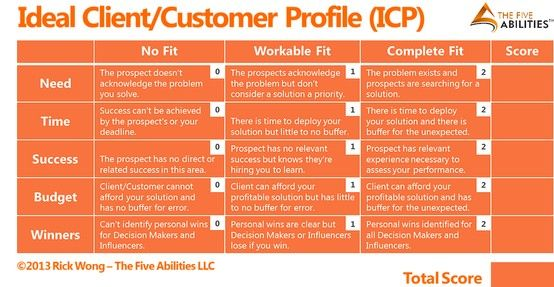 building an ideal client  customer profile    ow ly