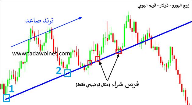 شرح خطوط الاتجاه Line Chart Chart Diagram