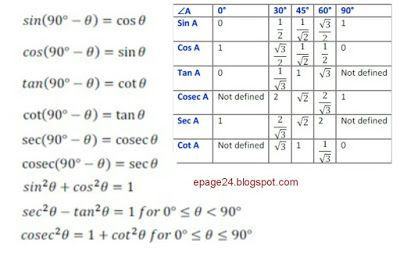 Trigonometry formulas for class 10, trigonometry formulas for class