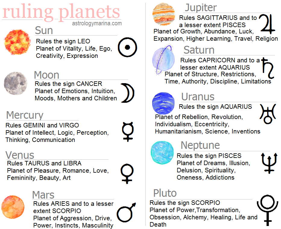 Planets. #Zodiac #Astrology For related posts, please ...