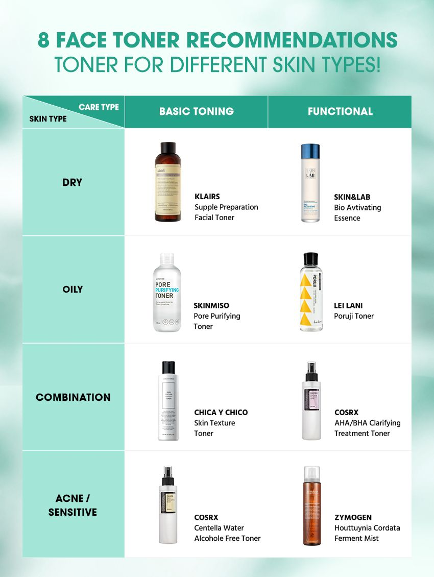 8 Face Toner Recommendations To Live For According To Your Skin Type Toner For Face Skincare For Combination Skin Skin Types