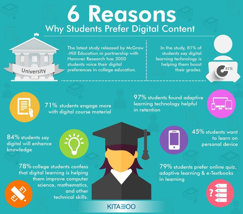 Top 6 Reasons Why Students Prefer Digital Content E Learning Infographics Digital Content Learning Technology Educational Infographic