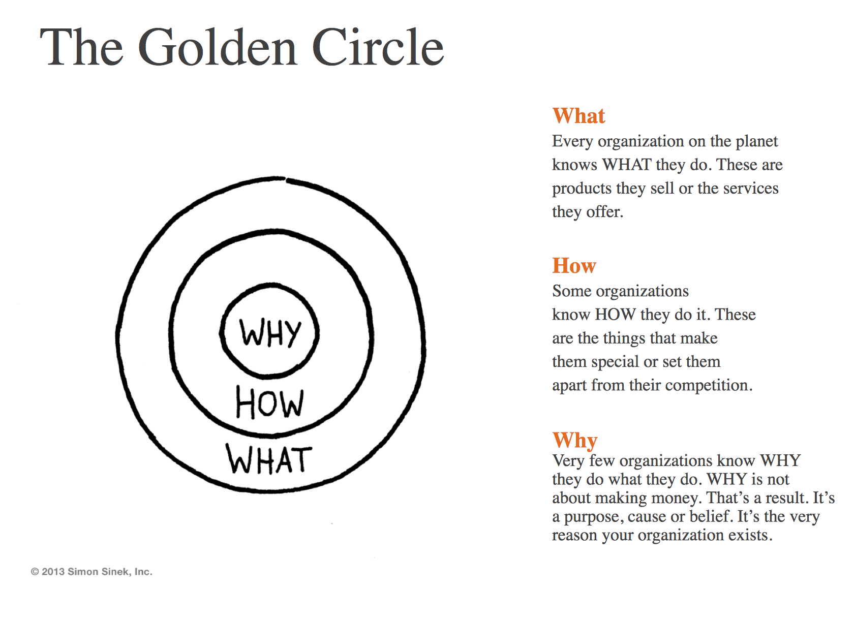 Start With Why The Golden Circle
