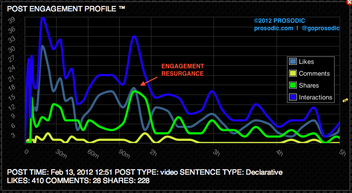 View of a Prosodic Post Engagement Profile for a Facebook post where surge in Shares 90 minutes after post publishing had a dramatic impact on audience engagement.