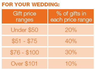 Wedding Registry Wedding Planning List Wedding Checklist Wedding List