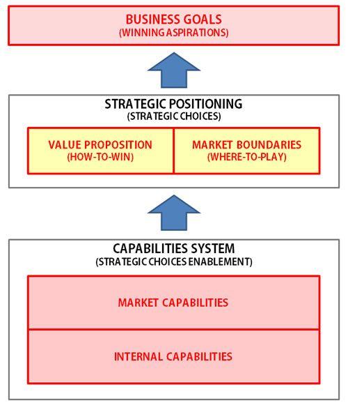 Strategic Choices  Strategy Models  Mihai Ionescu  Linkedin