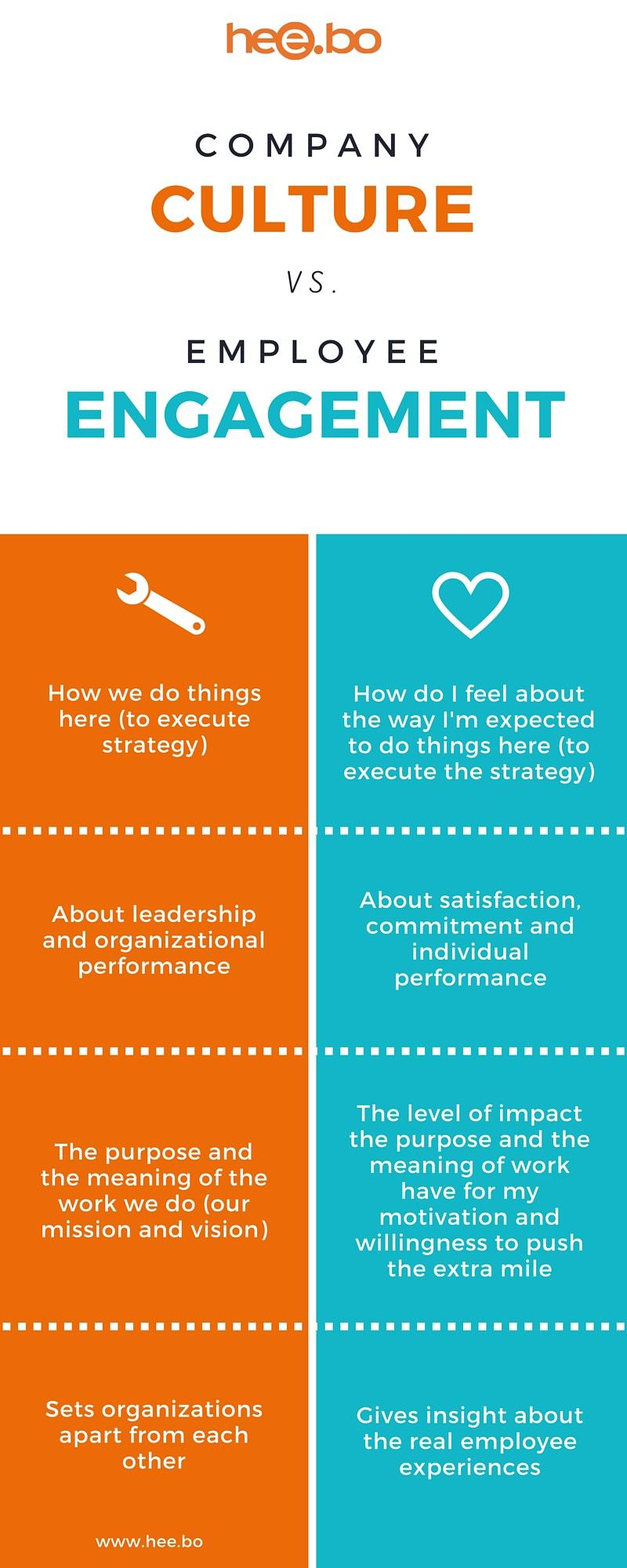 Infographics The difference between company culture and