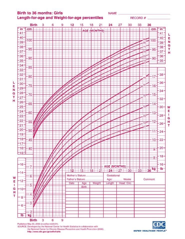Cdc Growth Chart Baby Ideas Pinterest Growth Charts And Chart