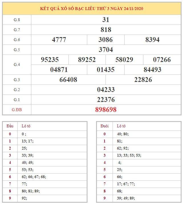 Bảng kết quả XSBL hôm nay thứ 3 trong lần mở thưởng gần đây nhất