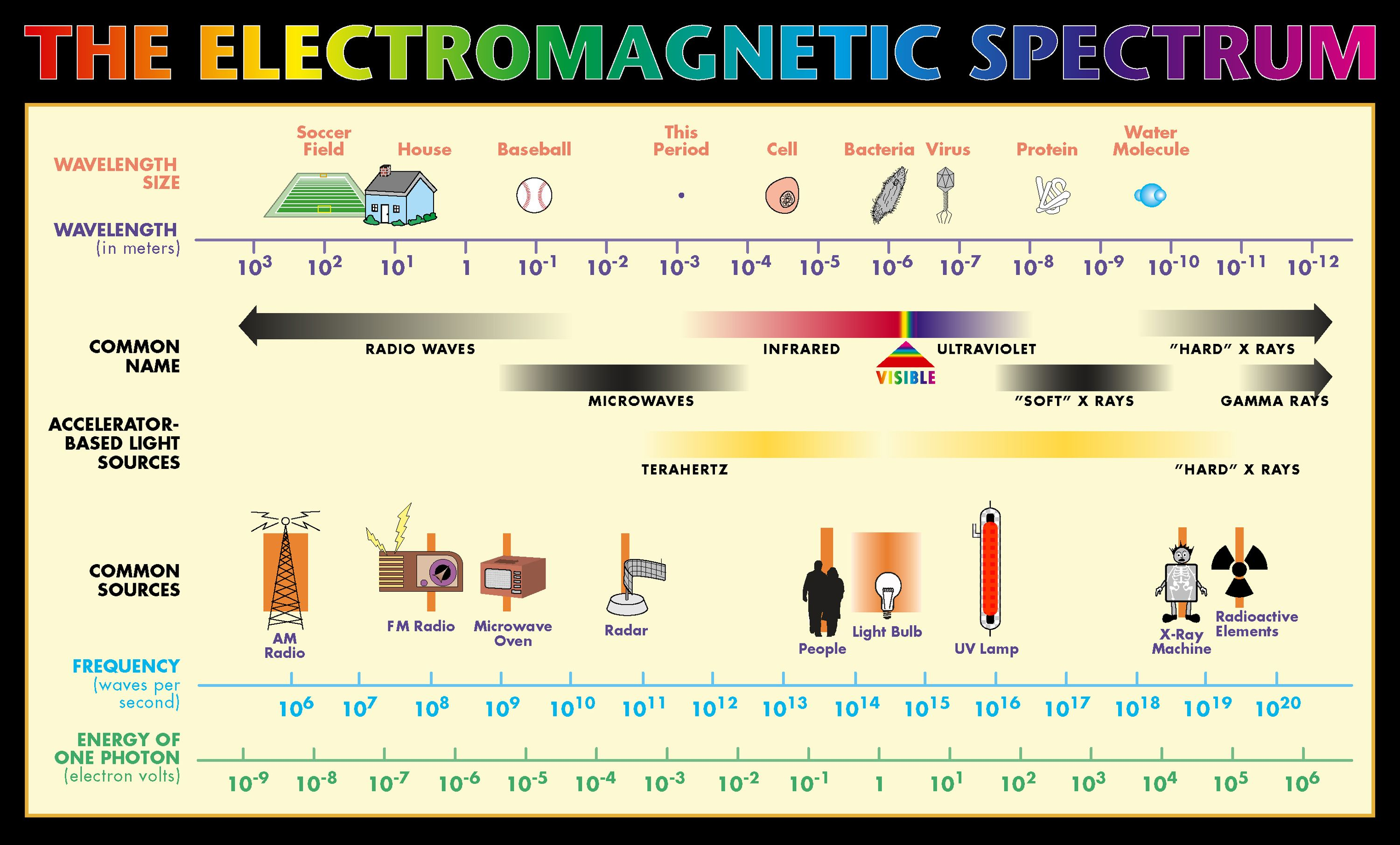 Science Worksheet Electromagnetic Spectrum