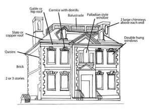 palladian architecture elements Google Search architecture
