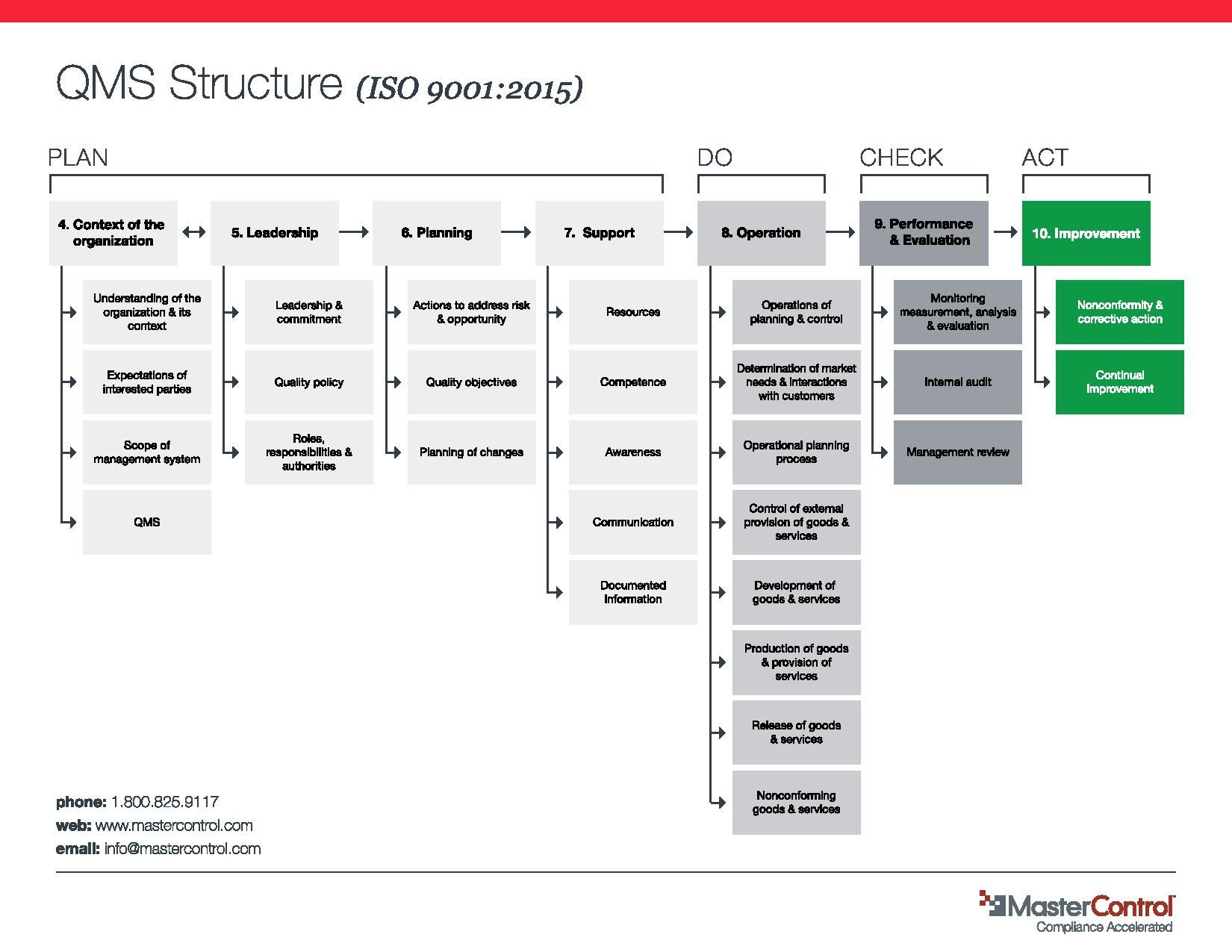 ISO 90012015 QMS Structure Infographic Paperbased