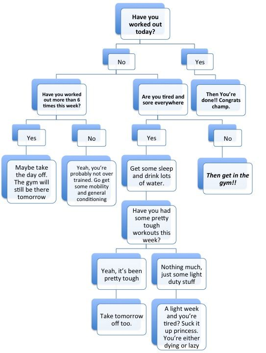 Flowcharts For Children Google Search Flowcharts For The Rest Of