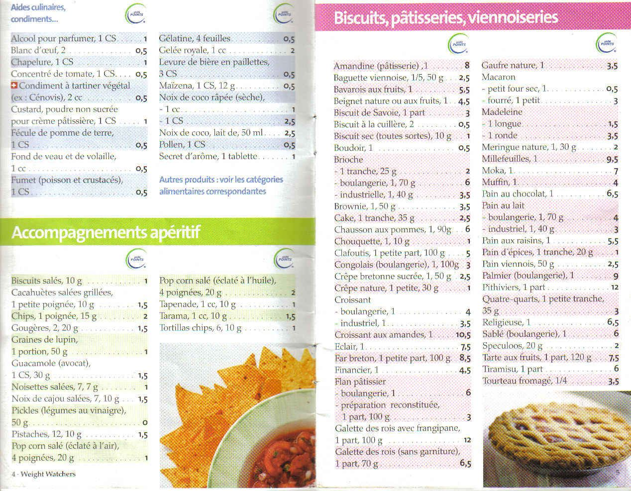 weight watchers propoints liste