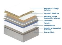 Liquid Applied Resin Membranes For New Construction Roof Waterproofing New Construction Roofing Systems
