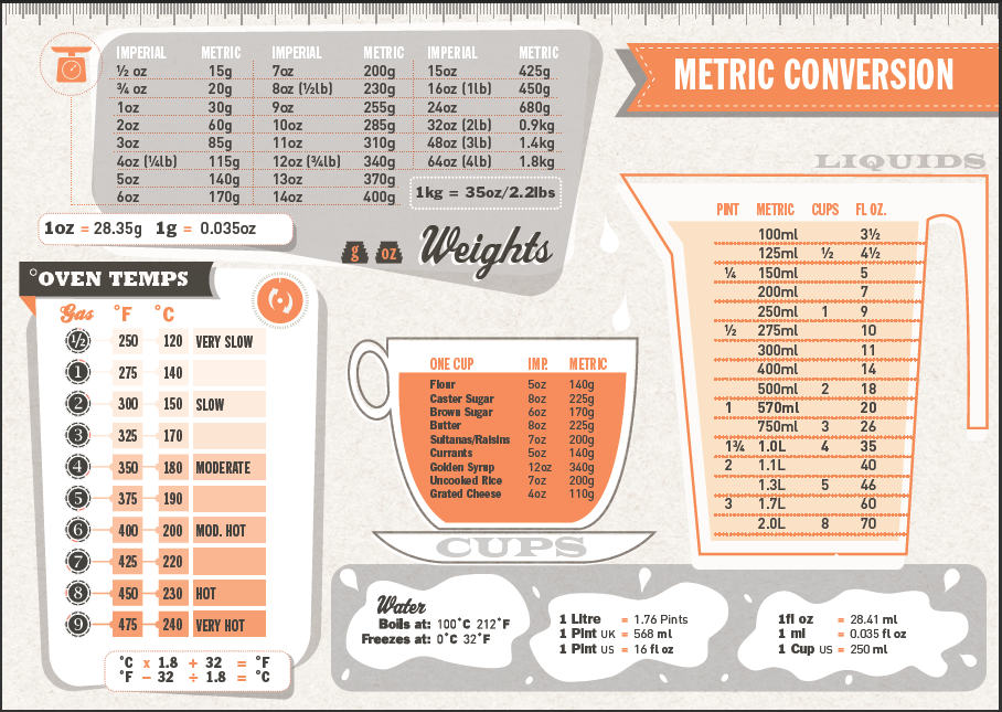 Recipe Conversion Charts  Food  Drink    Recipe