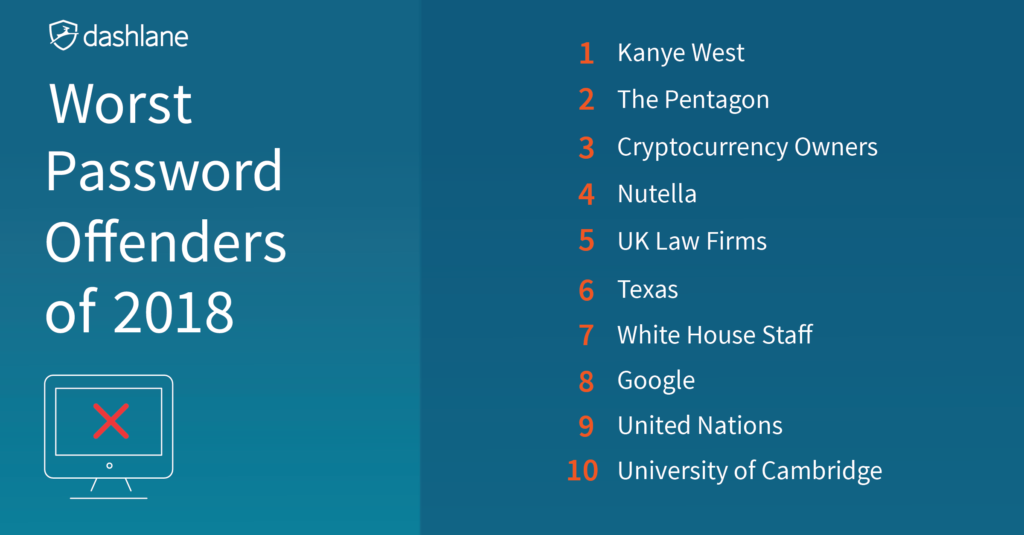 Worst Passwords Of 2018 These Password Offenders Lead The Pack