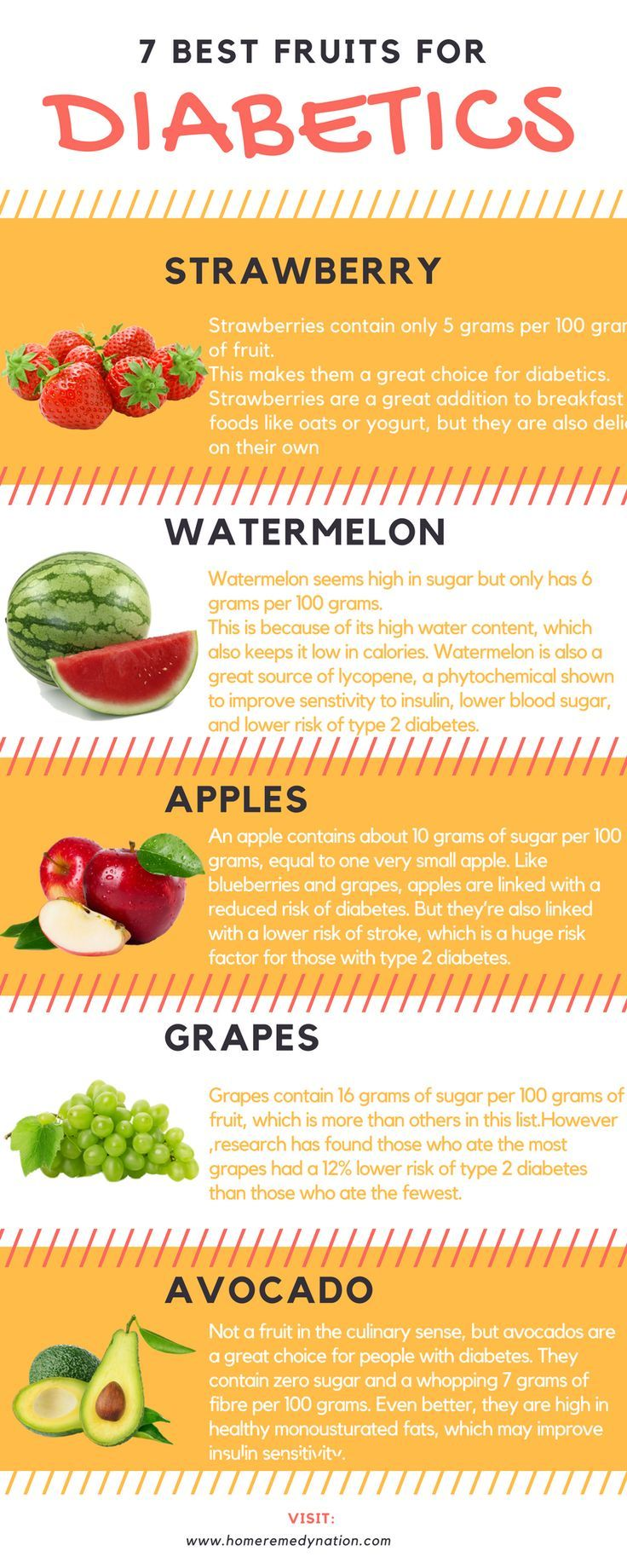 Diabetes A (With images) Best fruits for diabetics