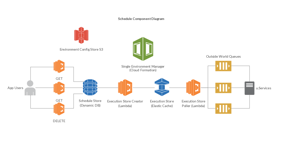 Schedule component diagram example with lambda you can have see the schedule component diagram example with lambda you can have see the components diagram of our ccuart Gallery