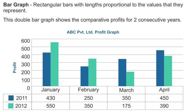Bar Graph RS Aggarwal Class 7 Maths Solutions    www - blank bar graph printable