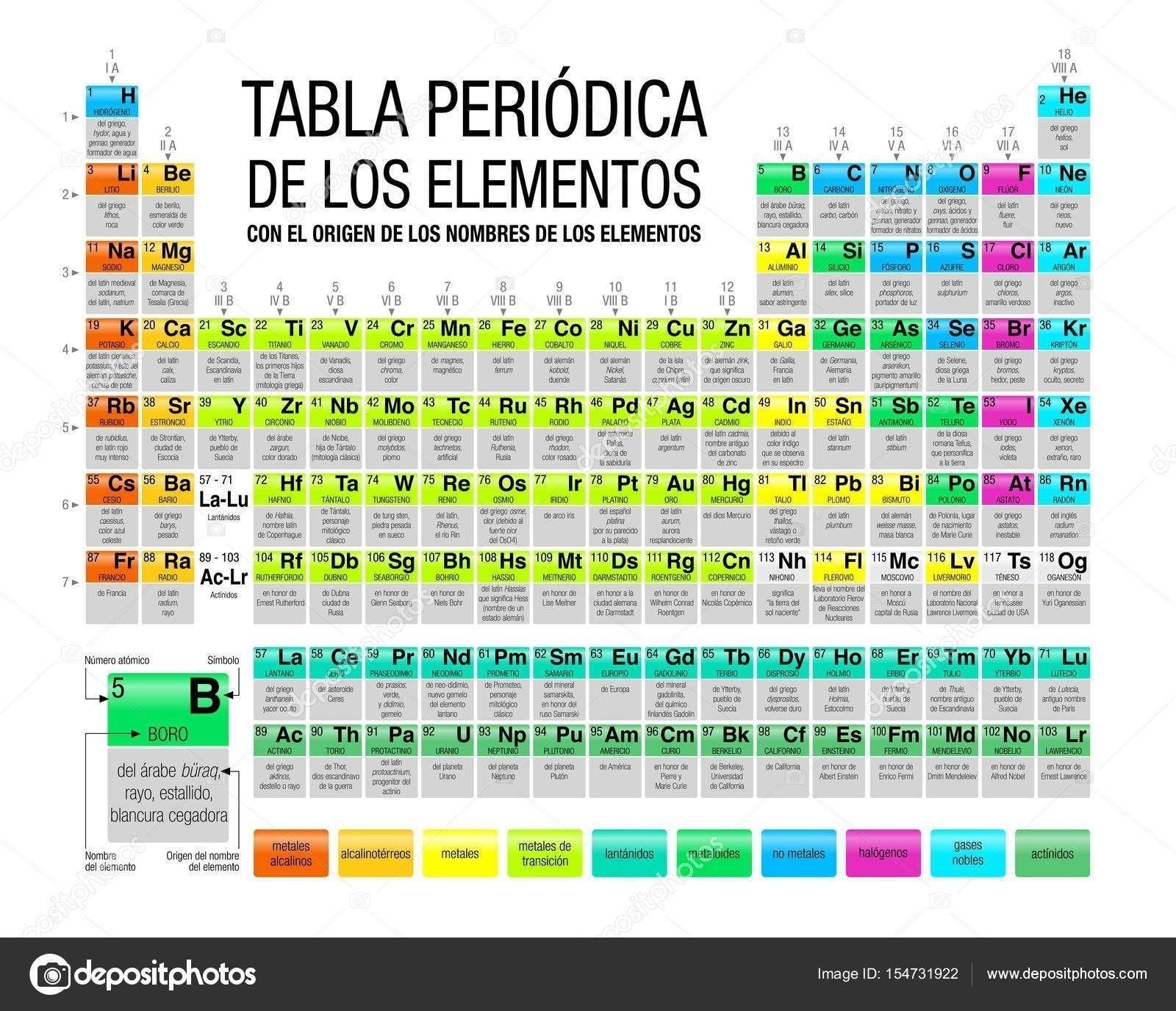 tabla periodica en ingles nombres refrence tabla periodica en ingles espaol fresh tabla peridica del ejemplo
