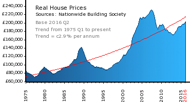 House Price Crash Graph Wwwtowertradescouk House