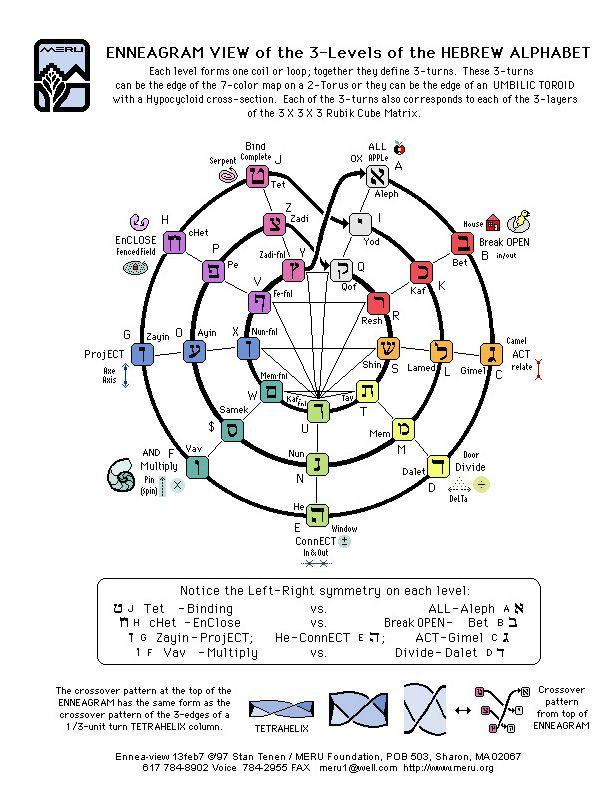 PARDES levels of Biblical interpretation - YashaNet