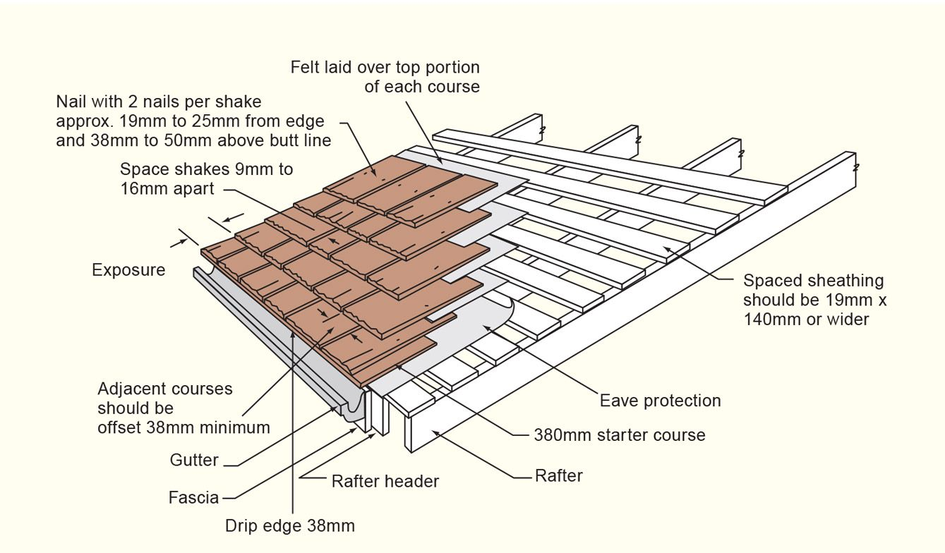 How To Install Cedar Shingles On A Shed Roof In 2020 Cedar Shingle Roof Cedar Shingles Cedar Shake Roof