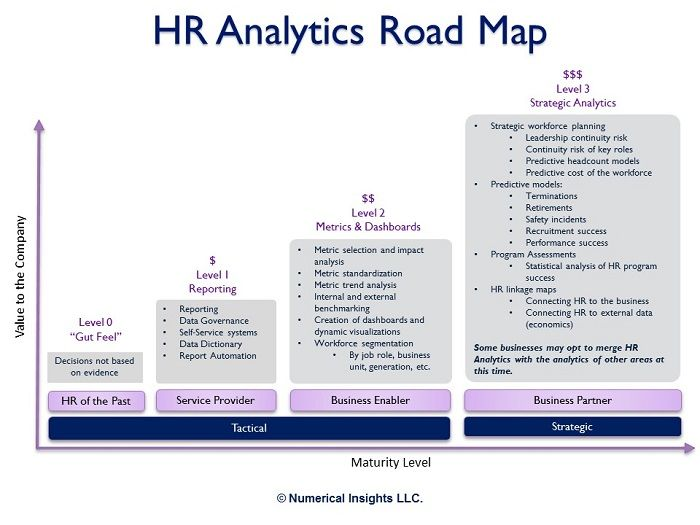 Numerical Insights LLC - HR Analytics Learning Analytics Pinterest - human resources organizational chart