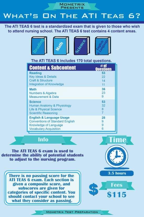 What S On The ATI TEAS 6 Exam TEAS Test Study Guide Ati