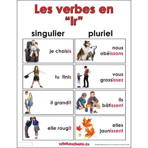 Les Verbes En Ir Enseignement Du Francais Apprendre Le Francais Apprendre Le Francais Parler