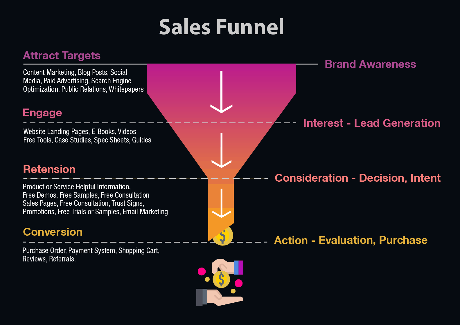 Sales Funnel 4 Stages Cool Chart Envision Dennis Romano Sales Funnels Marketing Presentation Web Design Agency