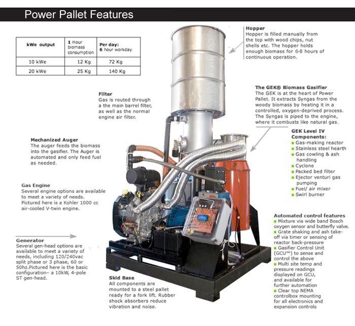 Integrated Biomass Gasifier 10kw For 17 995 Great Off The Grid Power With Images