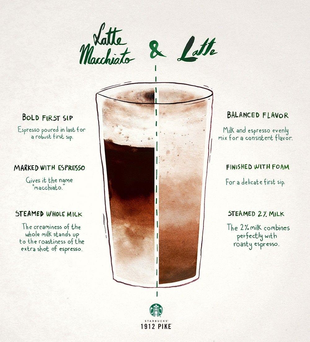 Starbucks latte vs latte macchiato Starbucks latte