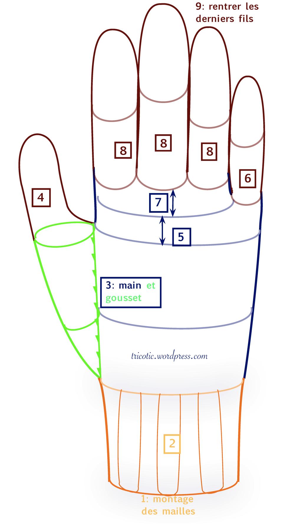 hand measurement guide for gloves | Crochet | Pinterest | Guantes ...