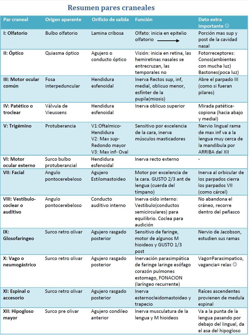 Recursos Bibliográficos y Novedades Médicas: RESUMEN DE PARES ...