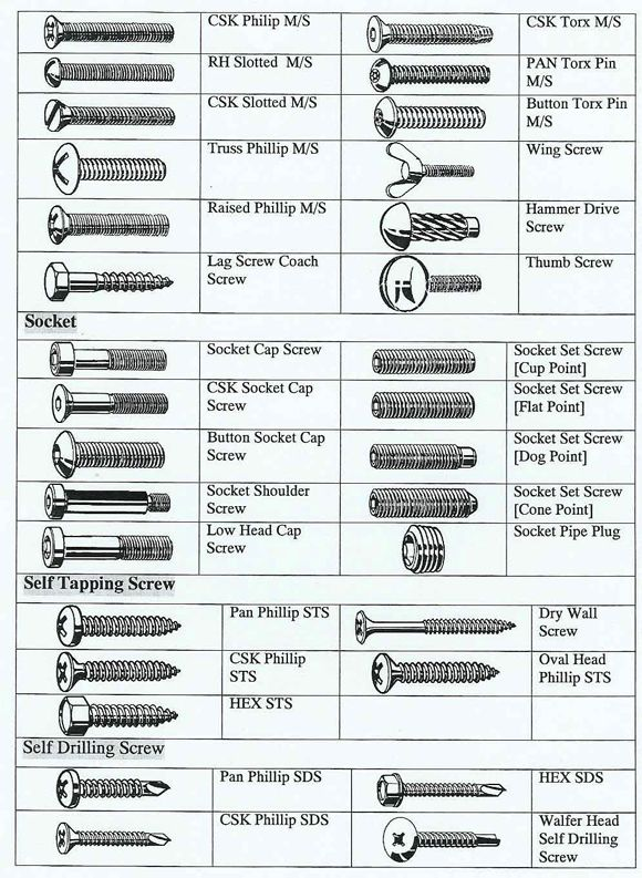different types of fasteners | Cap Screws,Socket Set Screws,Socket