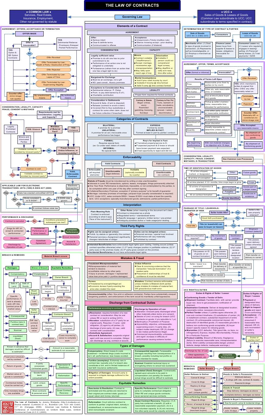 Contracts law offer and acceptance 4 law school - Contract Law Flowchart For The Chunk Of My Life I Will Lose To Bar Prep