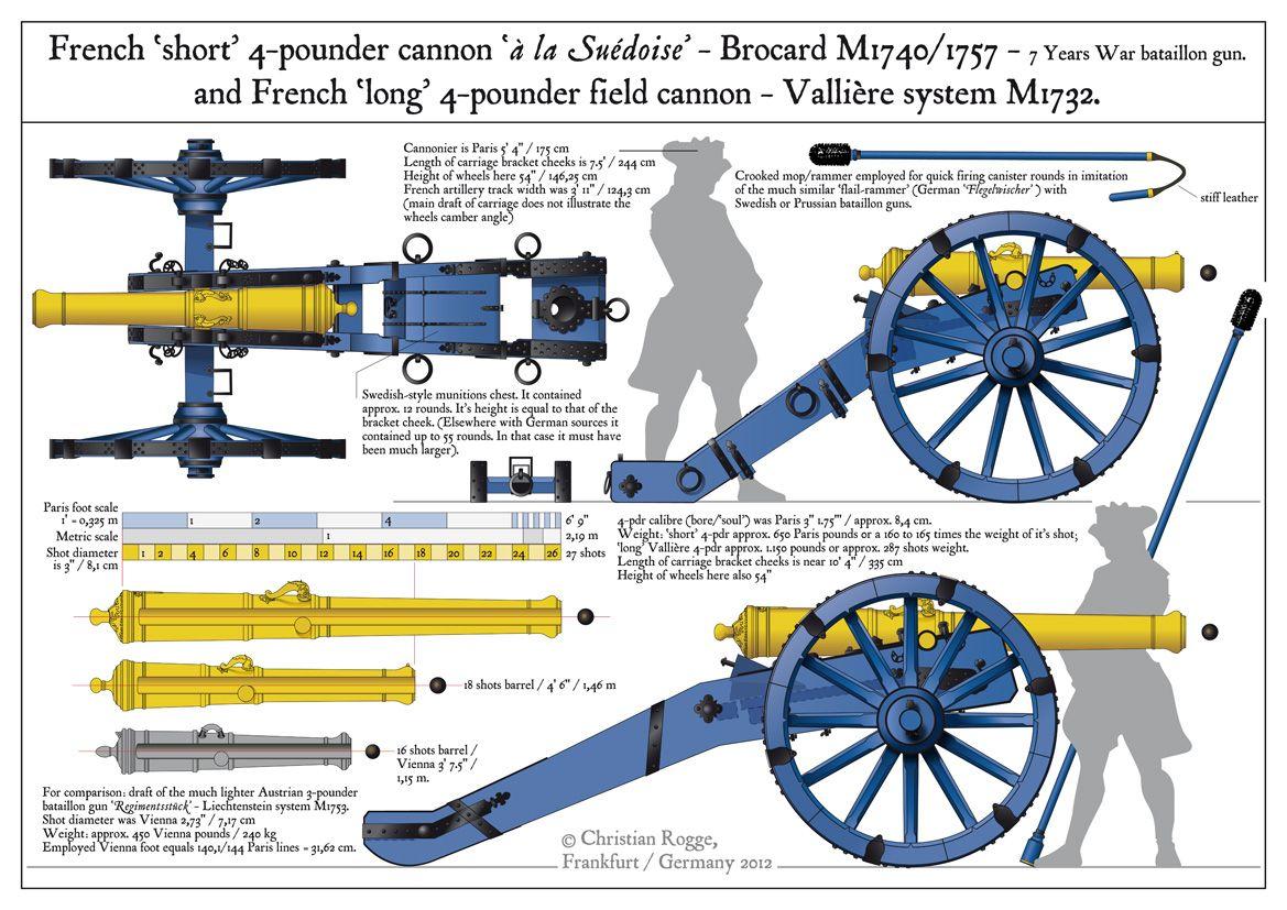 My Seven Year S War Seven Years War Artillery War