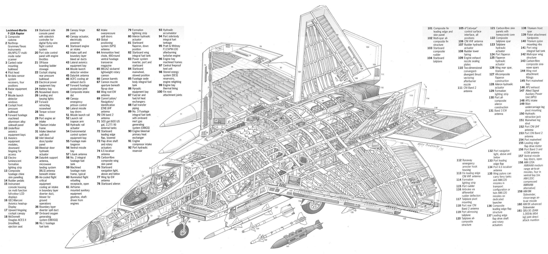 LockheedMartin F22A Raptor | Aerospace cutaways and