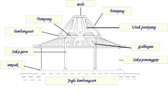 Joglo lambang sari refrensi kerjaan pinterest javanese arch joglo lambangsari merupakan joglo dengan sistem konstruksi atap menerus bentuk ini paling banyak dipakai pada ccuart Gallery