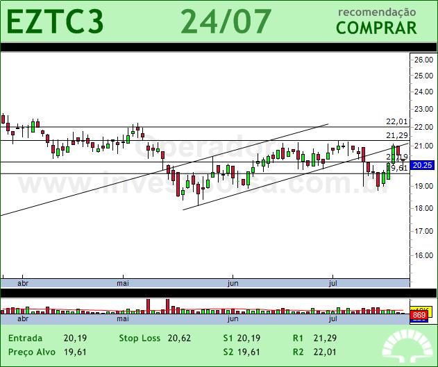 EZTEC - EZTC3 - 24/07/2012 #EZTC3 #analises #bovespa