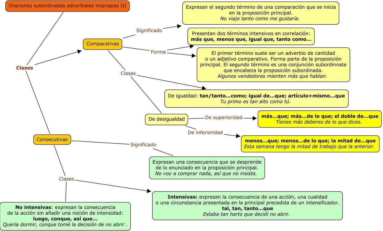 Esquema De Las Proposiciones Subordinadas Adverbiales Comparativas Y Consecutivas Oraciones Complejas Adverbios De Cantidad Oraciones
