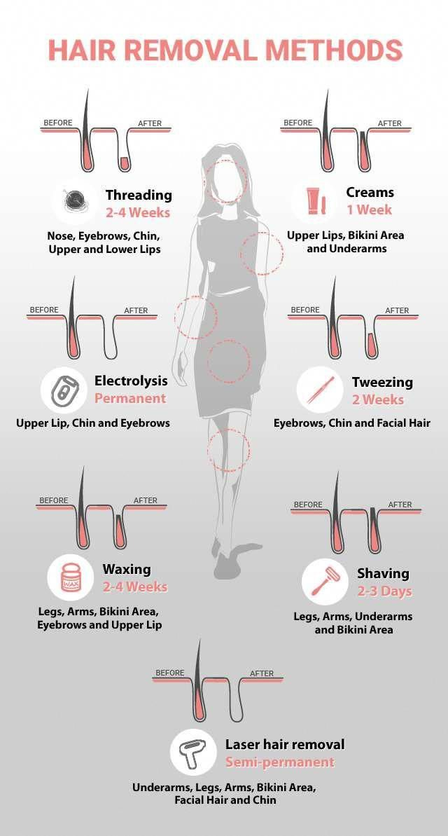 Hair removal methods:From shaving to waxing, laser hair removal to electrolysis,…
