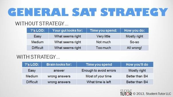 General Sat Strategy Essay Tip Math Exam Tips And Trick Writing Reading