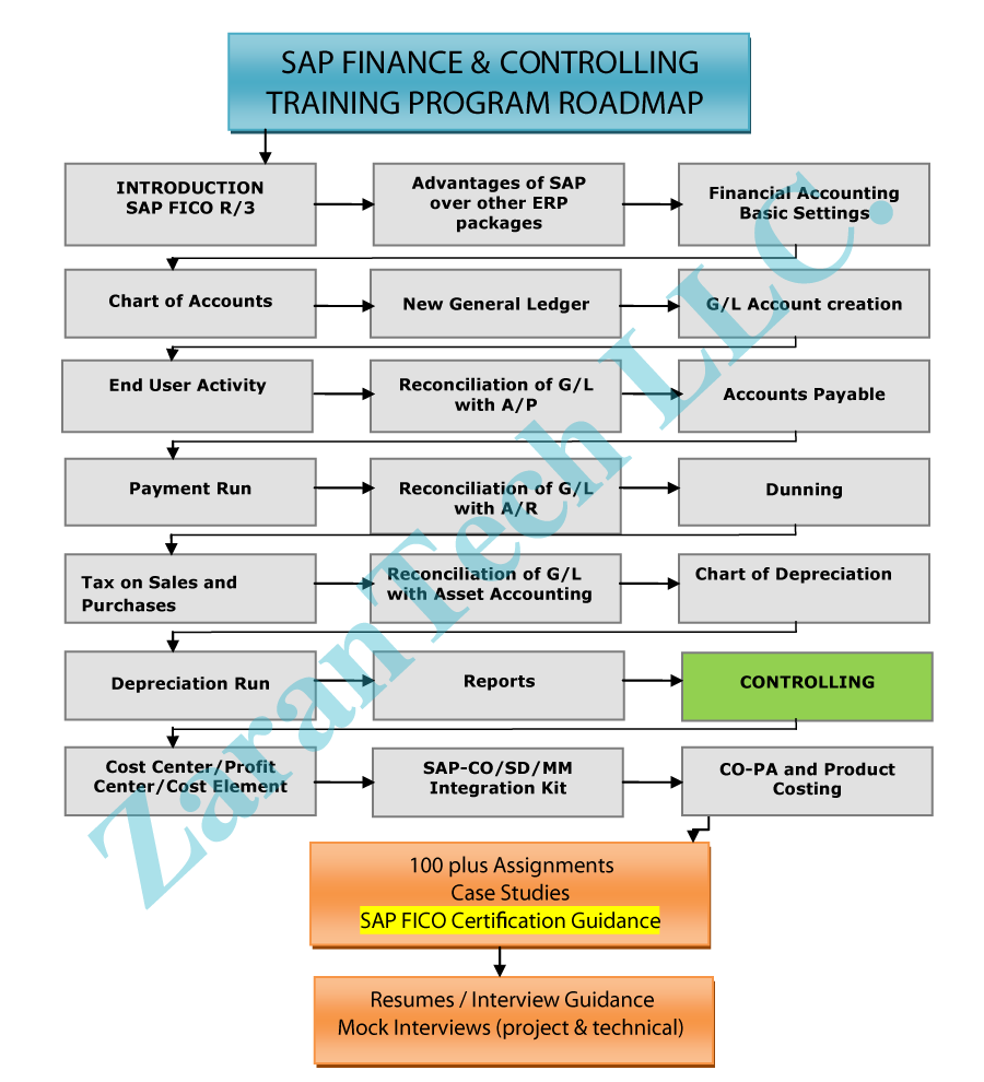 SAP FICO Certification Training