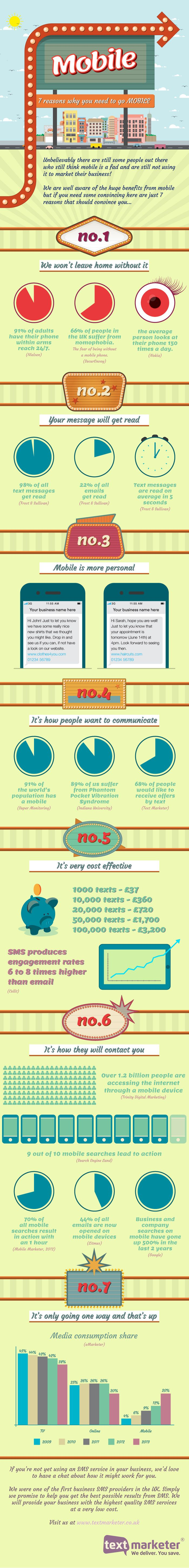 7 Reasons You Need to Go Mobile [INFOGRAPHIC] | Marketing Mojo for Small Business #OsnLikesIt #ForInspiration #Infographic