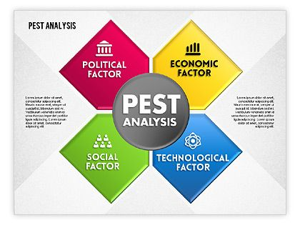 wwwpoweredtemplate powerpoint-diagrams-charts ppt - pest analysis